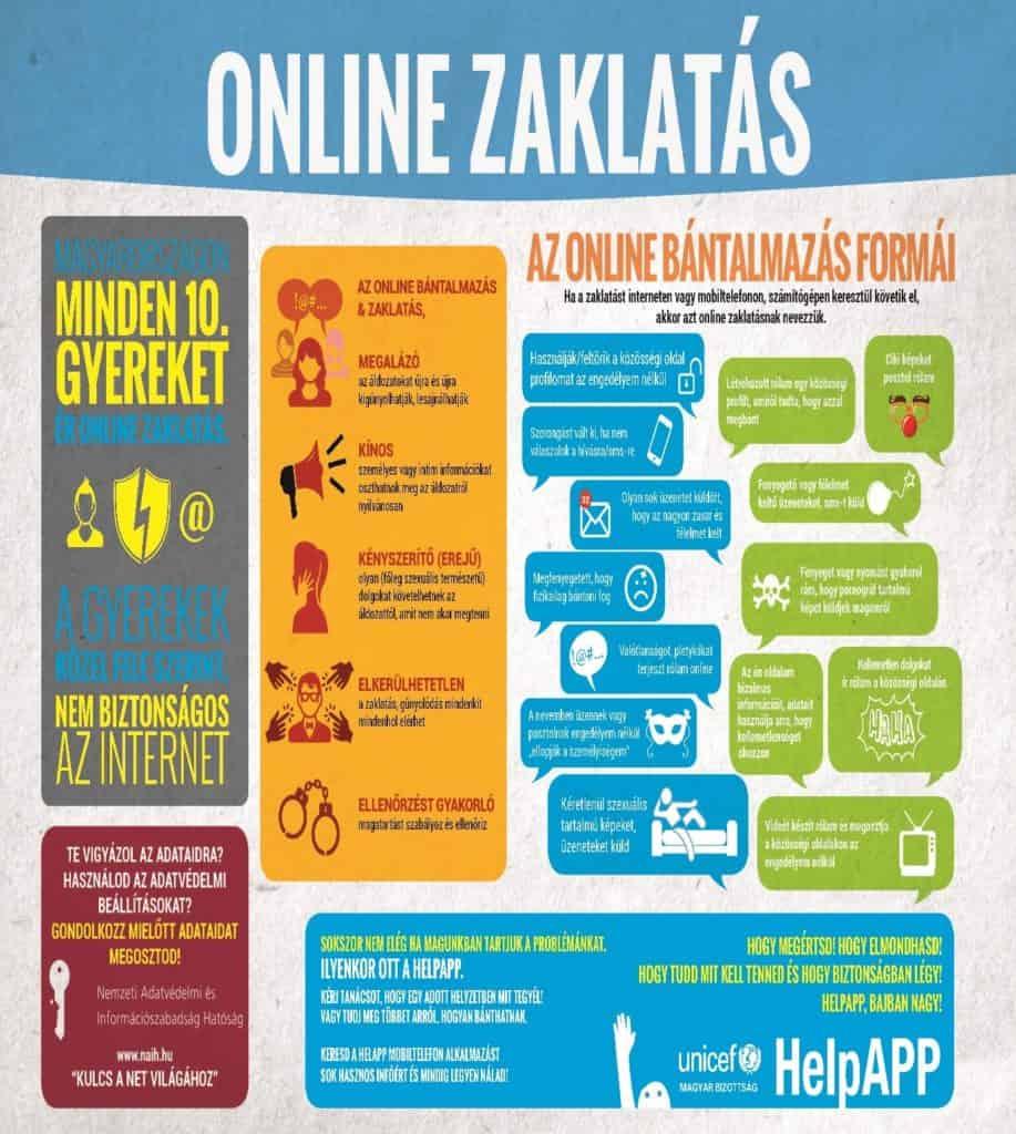 online zaklatás formái